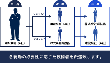 現場システム構成